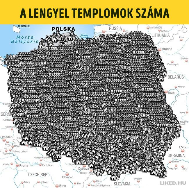 Lengyel templomok szama