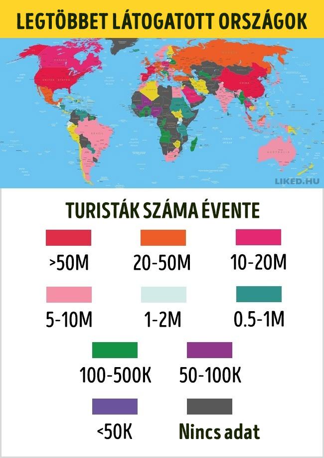 Turistak szama evente