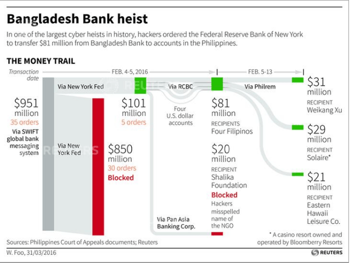 bangladesh bank cyber heist