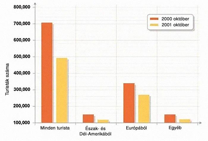 Turista grafikon